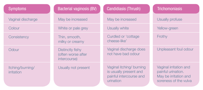 Vaginal Discharge Symptoms